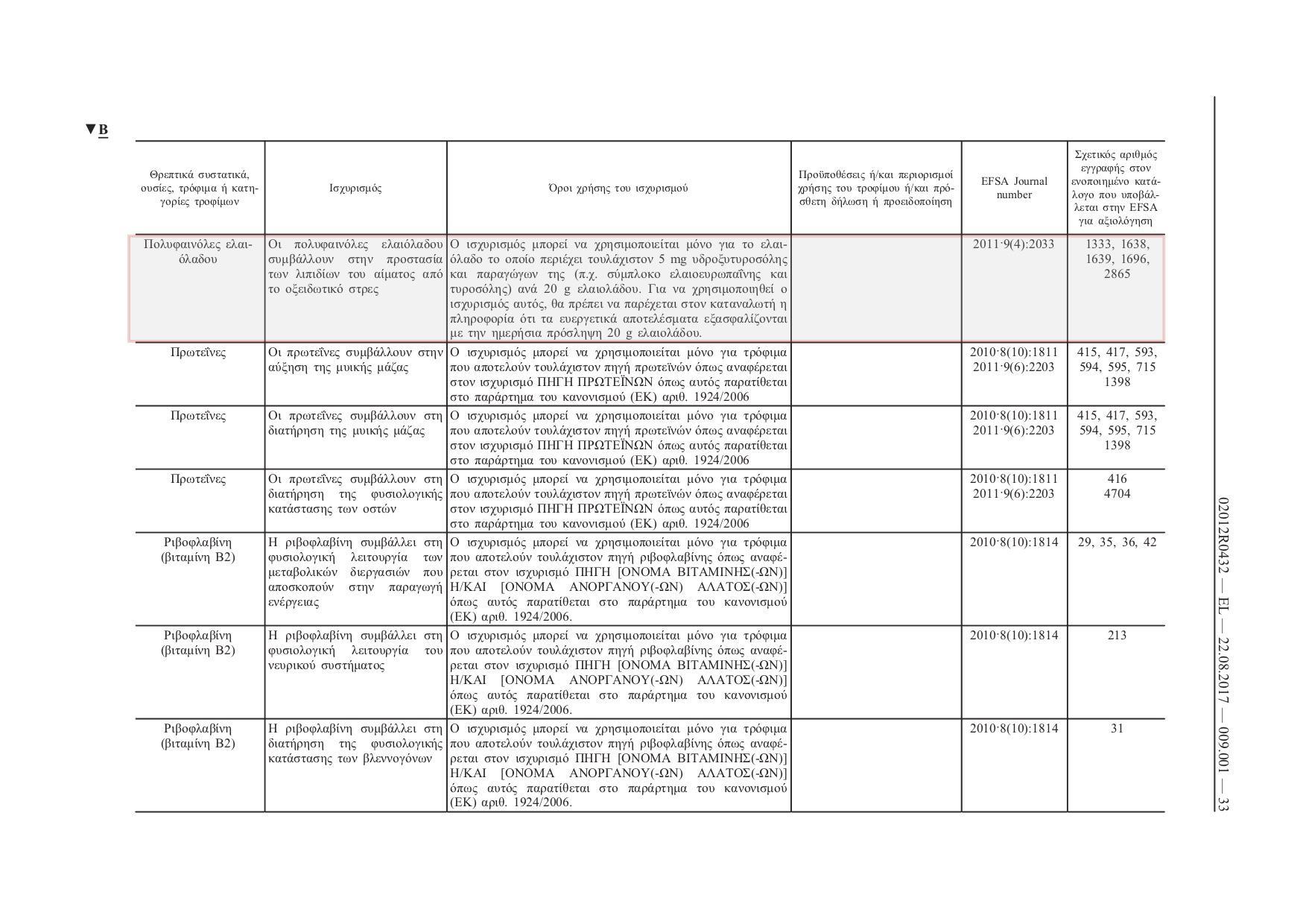 <i>Ο εγκεκριμένος ισχυρισμός υγείας για τις πολυφαινόλες ελαιολάδου [Επικαιροποιημένος (22-08-2017) Κανονισμός (ΕΕ) αριθμ. 432/2012 της Επιτροπής της 16ης Μαΐου 2012. σ. 33].</i>