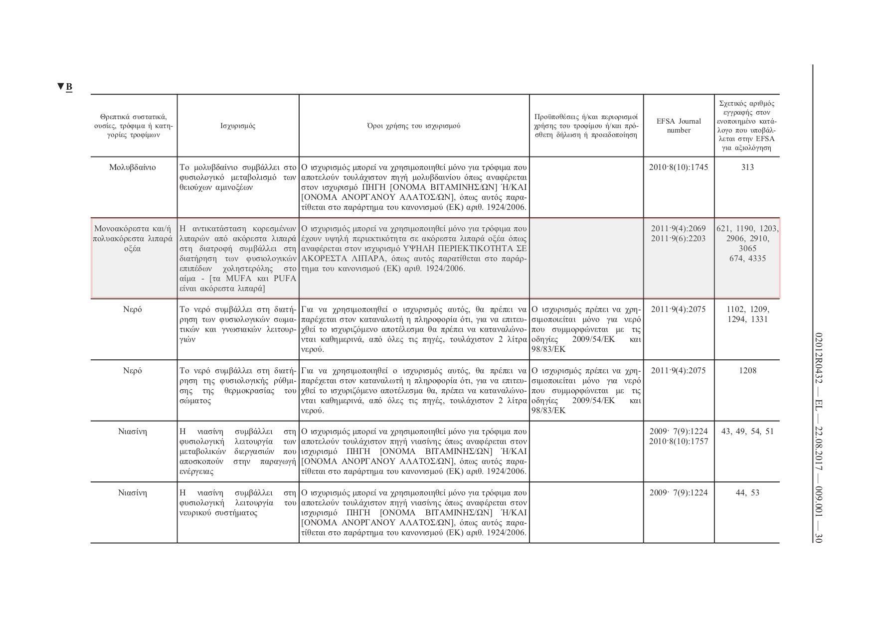 <i>Ο εγκεκριμένος ισχυρισμός υγείας για τα μονοακόρεστα και/ή πολυακόρεστα λιπαρά οξέα [Επικαιροποιημένος (22-08-2017) Κανονισμός (ΕΕ) αριθμ. 432/2012 της Επιτροπής της 16ης Μαΐου  2012. σ. 30].</i>